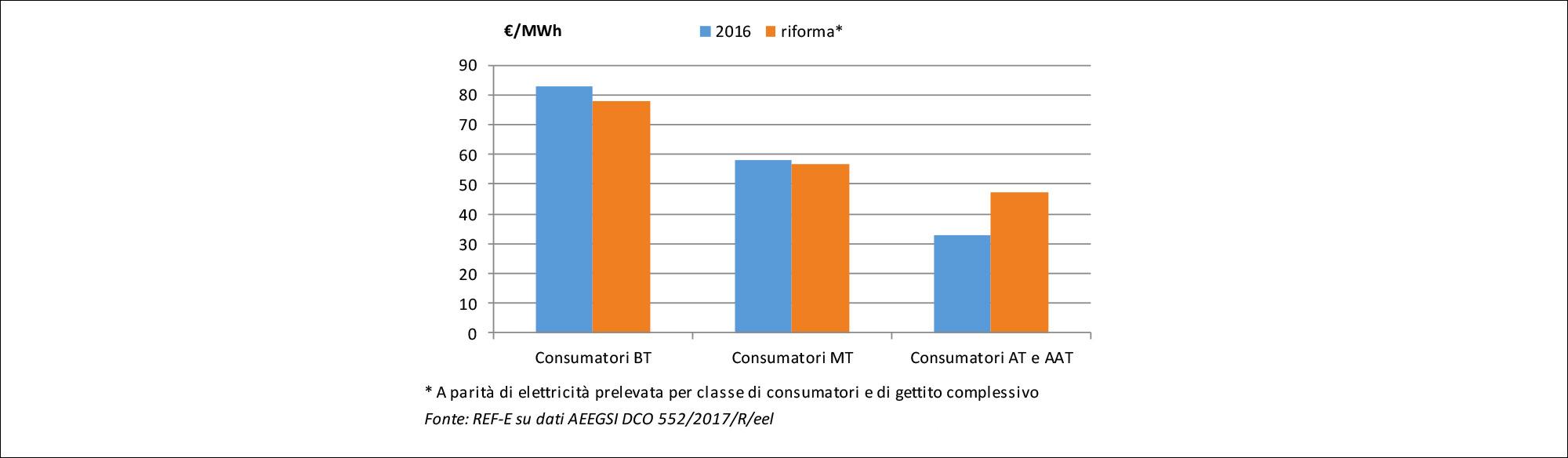 OGS medio consumatori non domestici