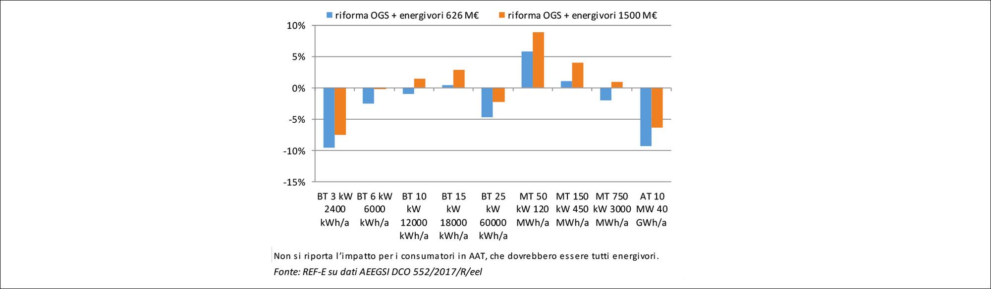 Variazione spesa elettricita