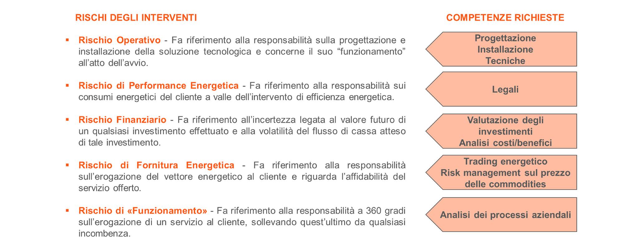 Efficienza energetica: agevolazioni in vista per imprese, ESCo e Pubblica Amministrazione