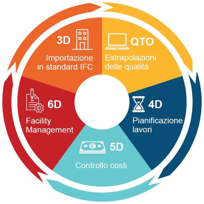 Offerta Building Information Modeling