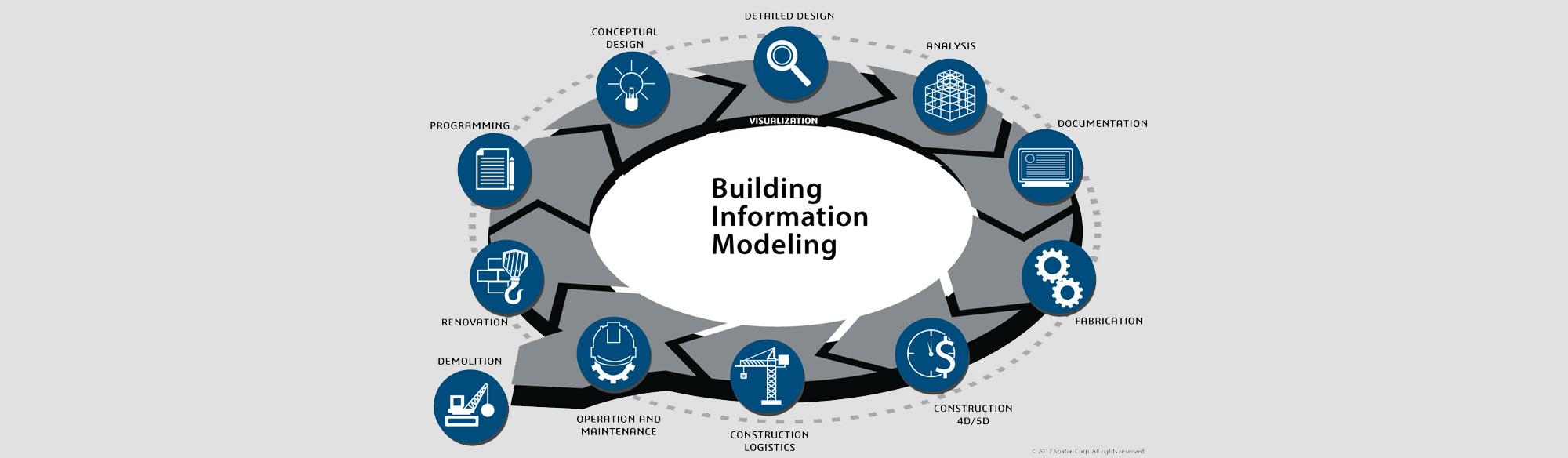 Fasi del building information modeling