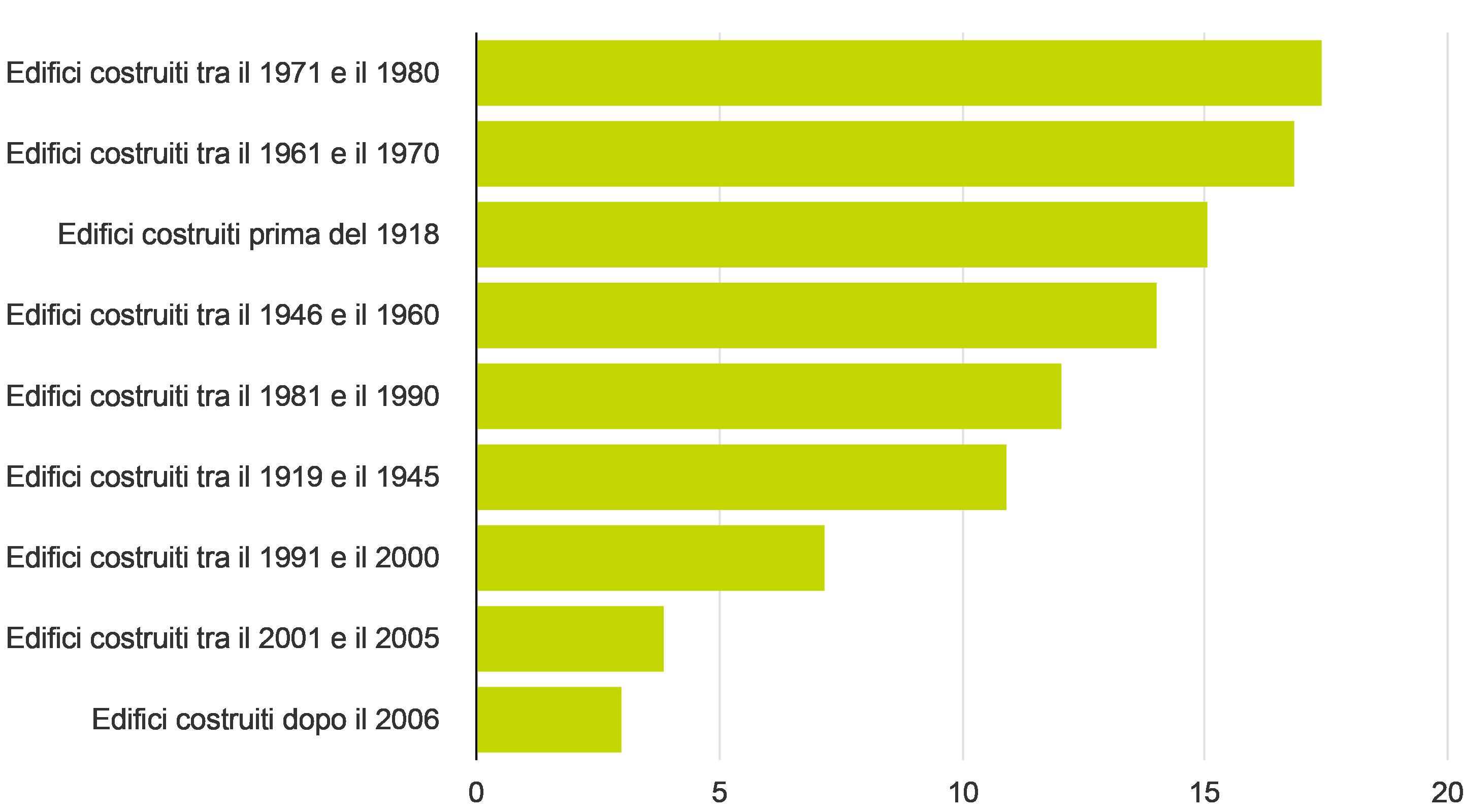 Percentuale di edifici costruiti in Italia