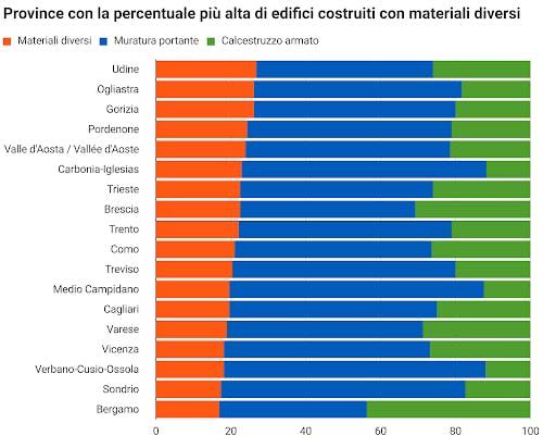 Province con alta percentuale edifici in materiali diversi