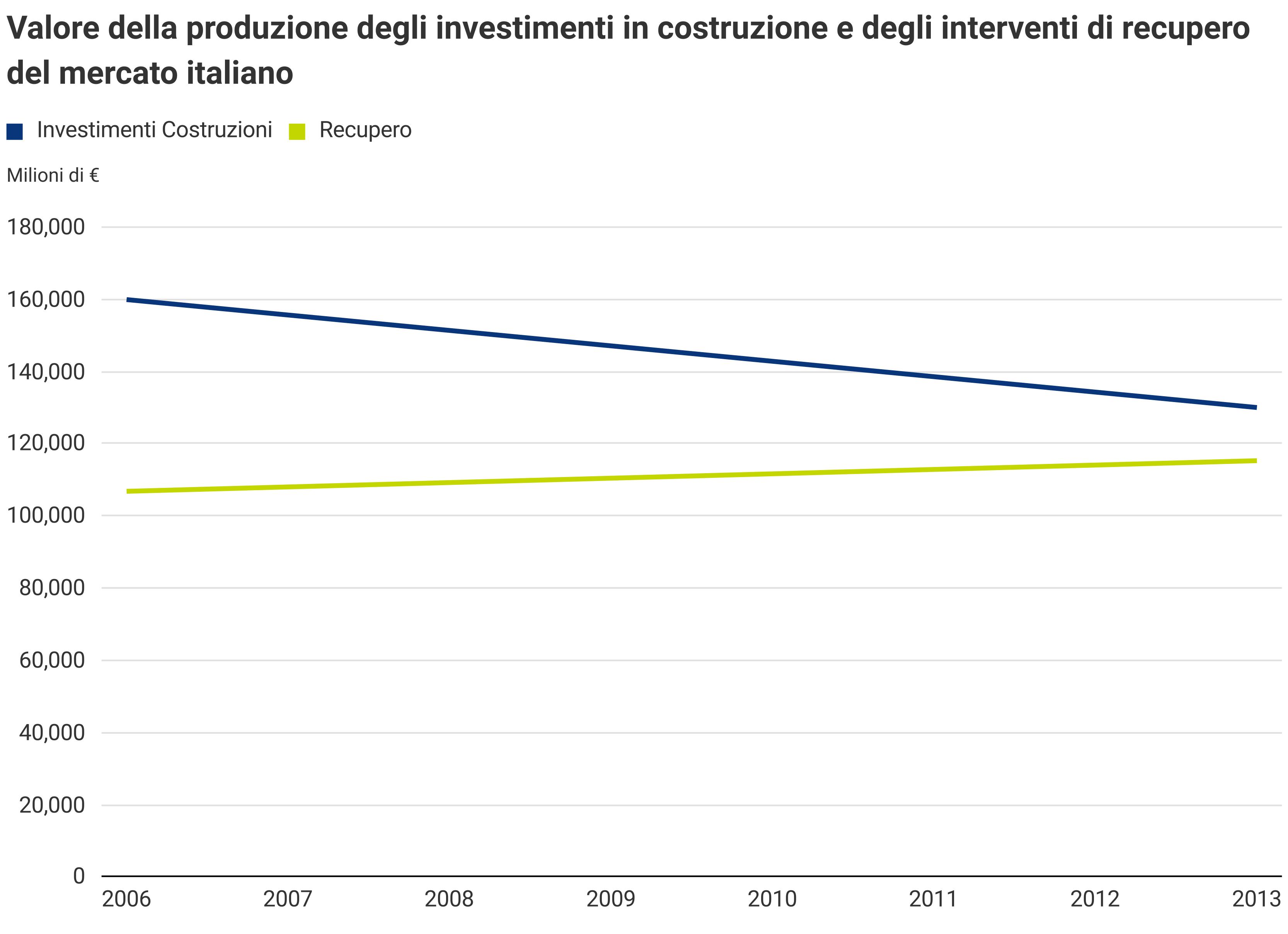 Valore produzione investimenti in costruzione e interventi di recupero in Italia