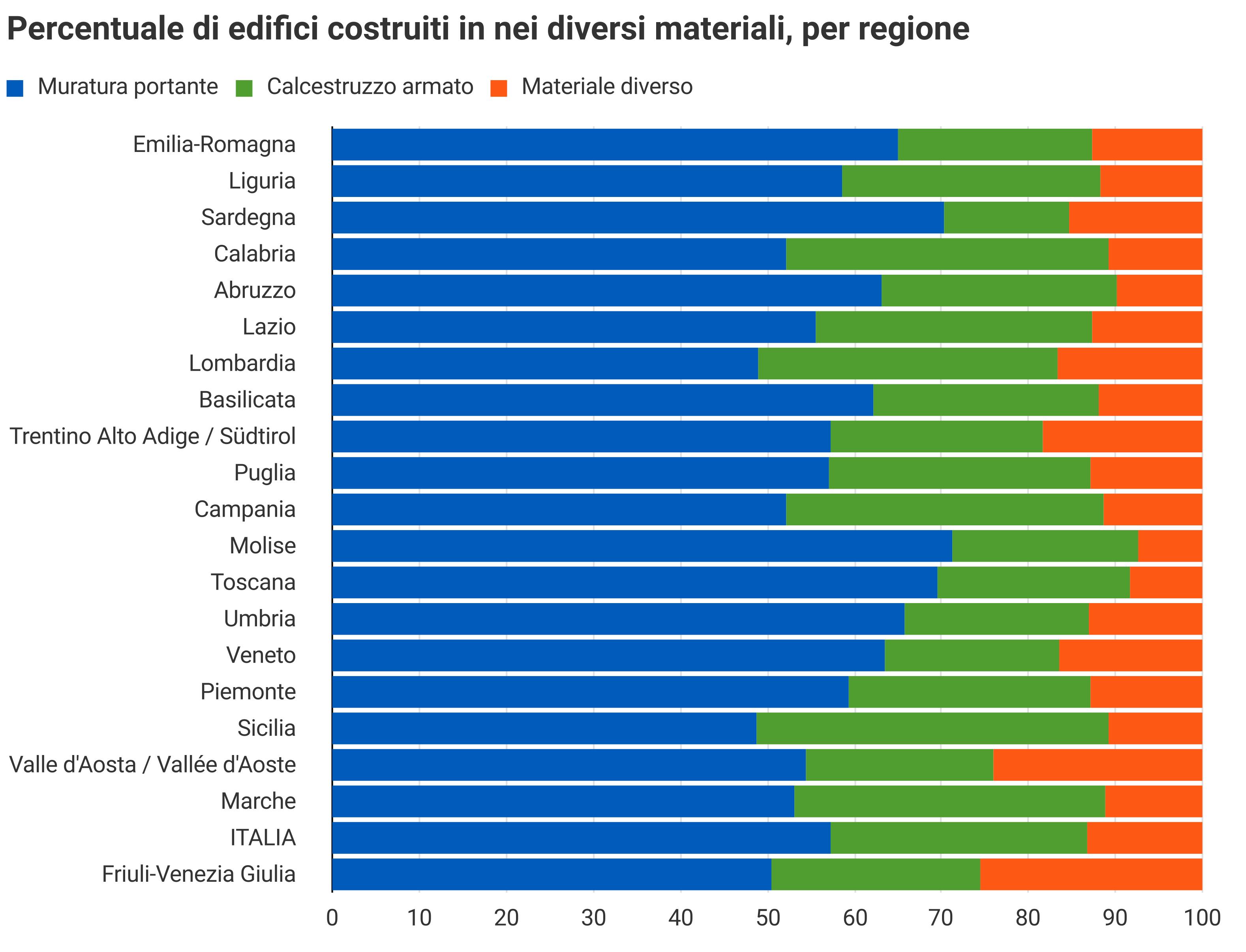Percentuale per regione di edifici costruiti in diversi materiali