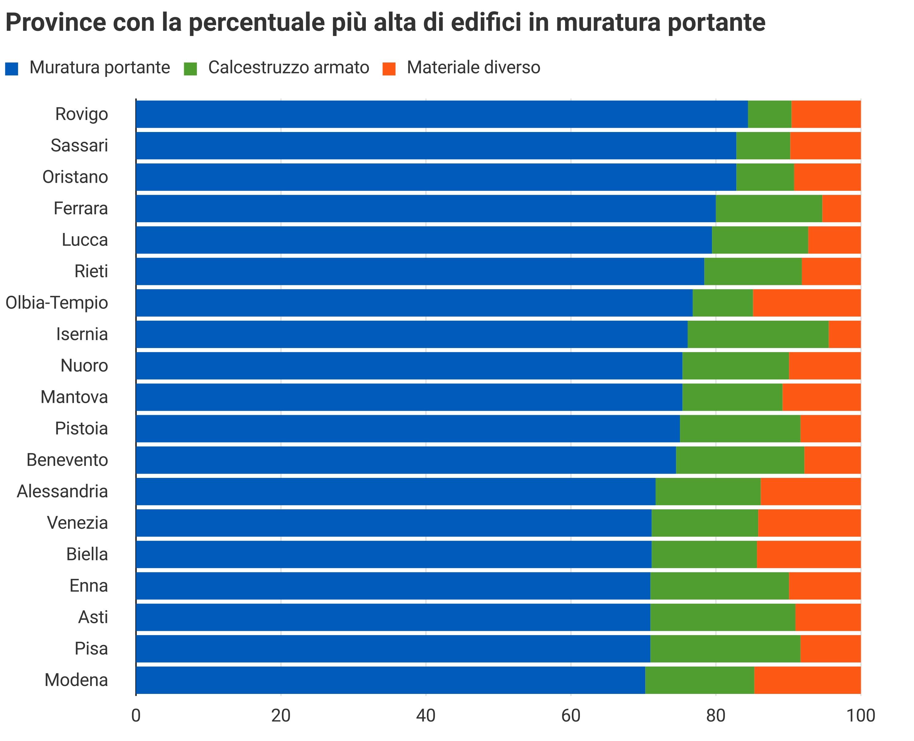 Province con alta percentuale edifici in muratura portante