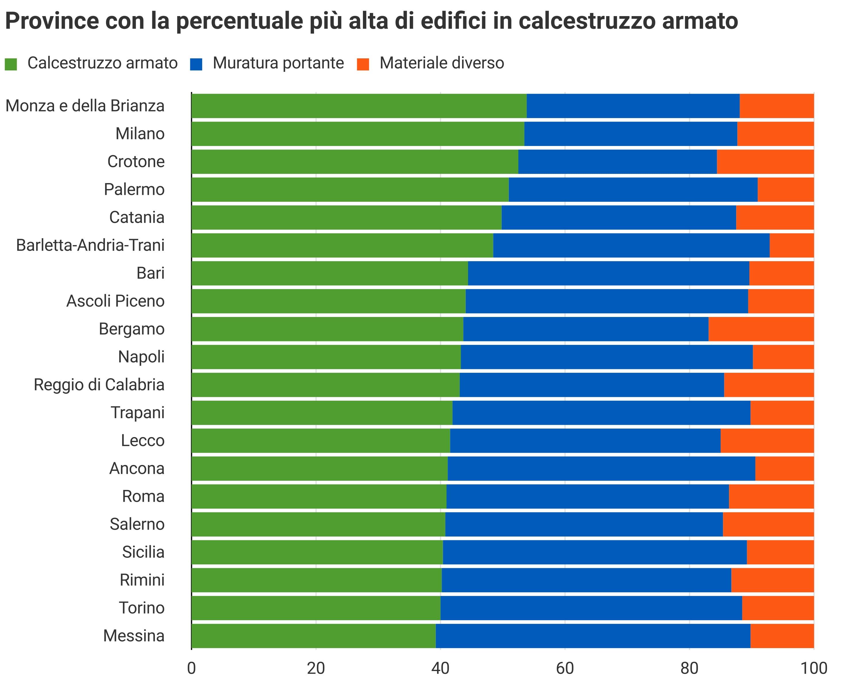 Province con alta percentuale edifici in calcestruzzo armato