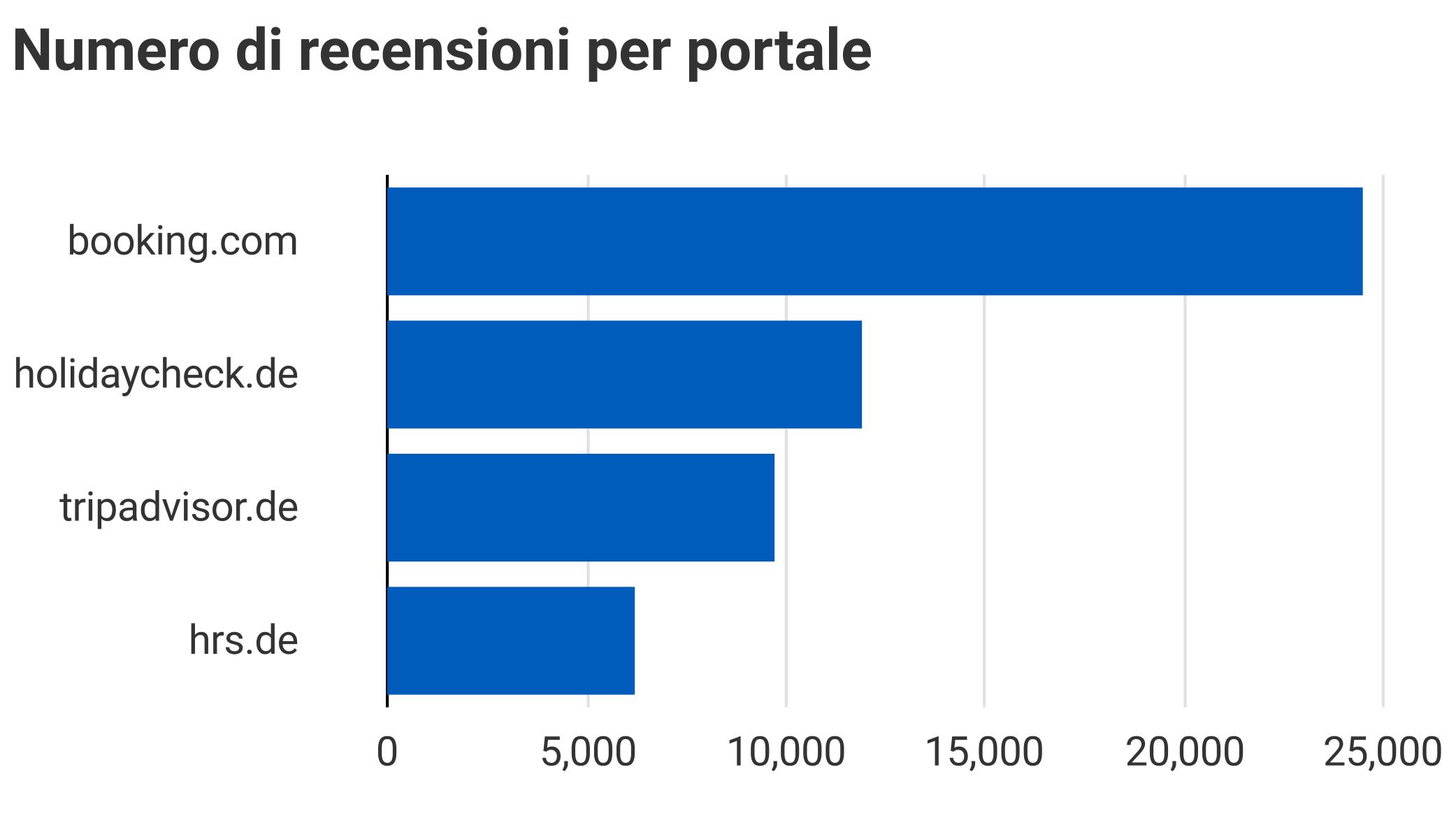 Classificazione Recensioni Portali Alberghieri