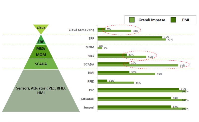 Grafico sulla diffusione delle soluzioni digital nell'impresa