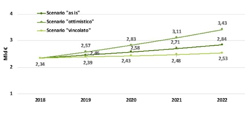 Stima investimenti nell'efficientamento energetico fino al 2022