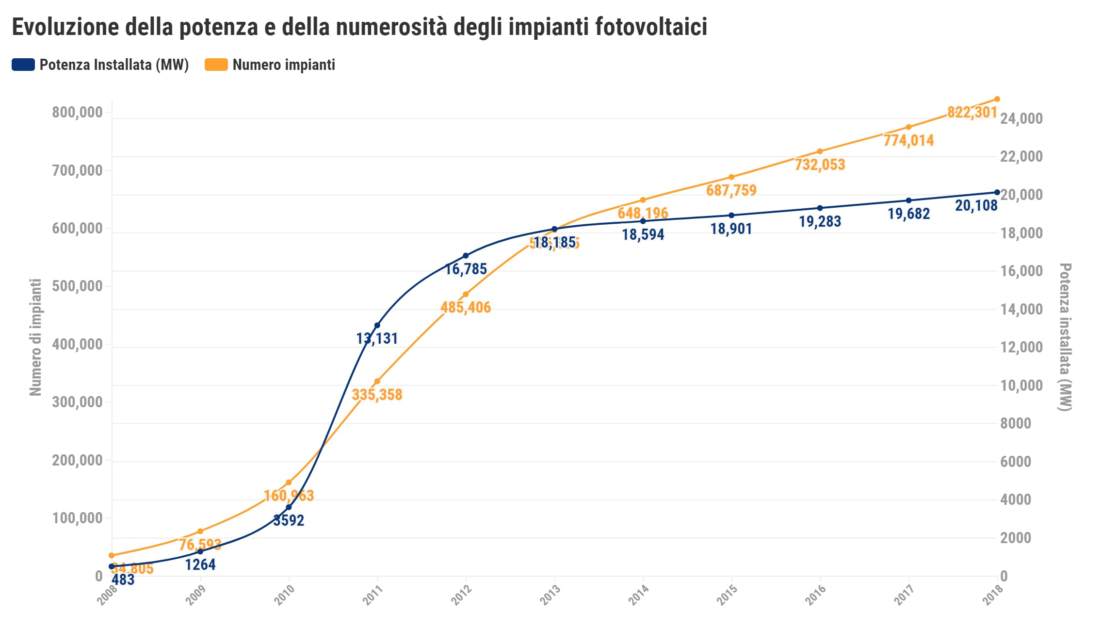 Evoluzione potenza e numero degli impianti fotovoltaici