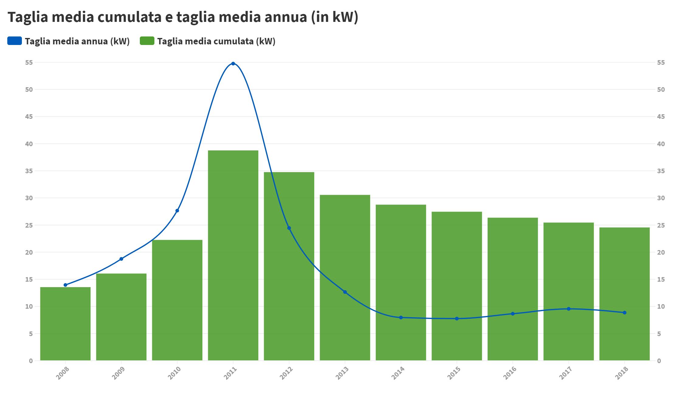 Media Annua sulla taglia degli impianti Fotovoltaici