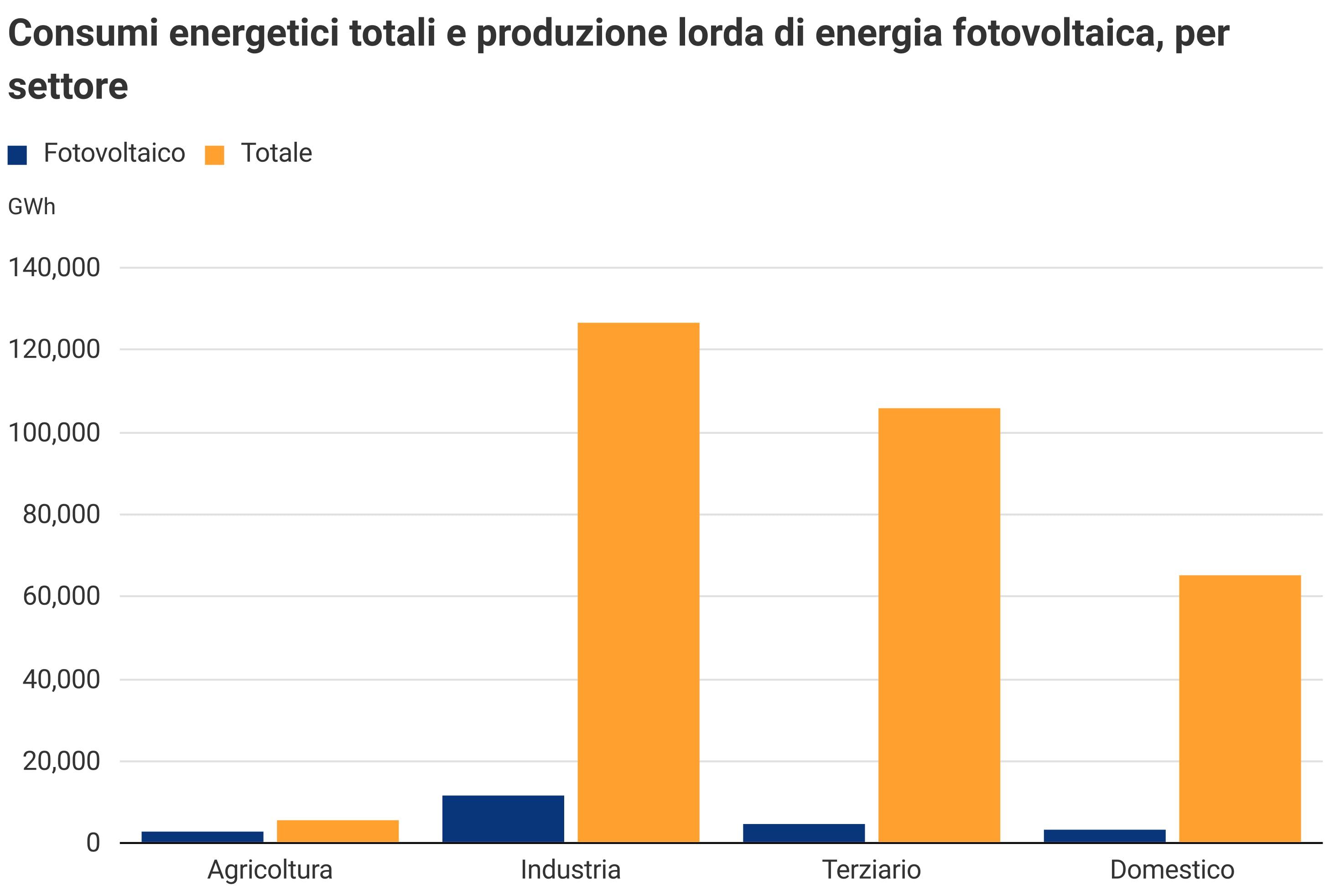 Consumi energetici e produzione di energia fotovoltaica
