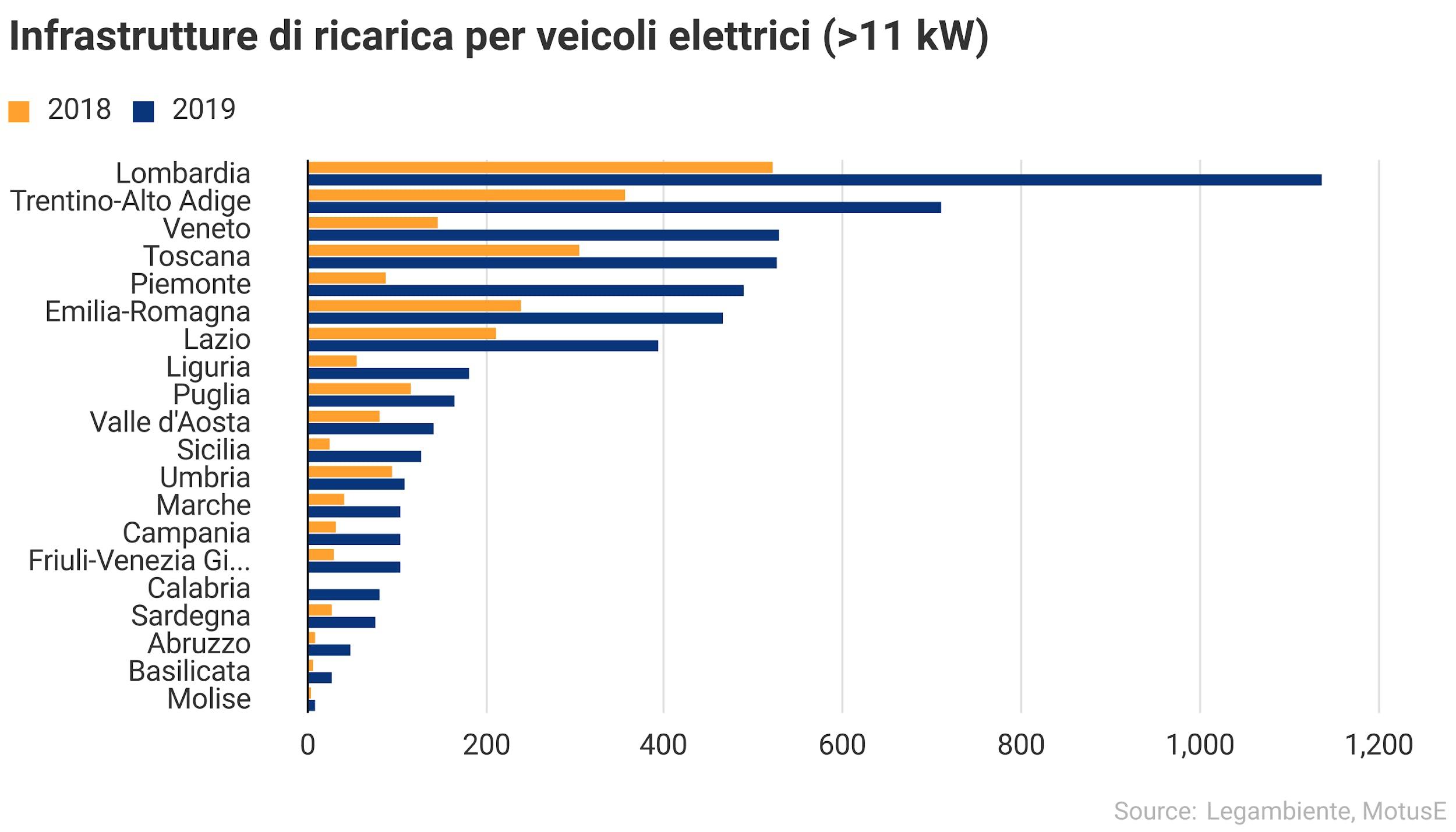 Infrastrutture di ricarica per veicoli elettrici maggiori 11kW