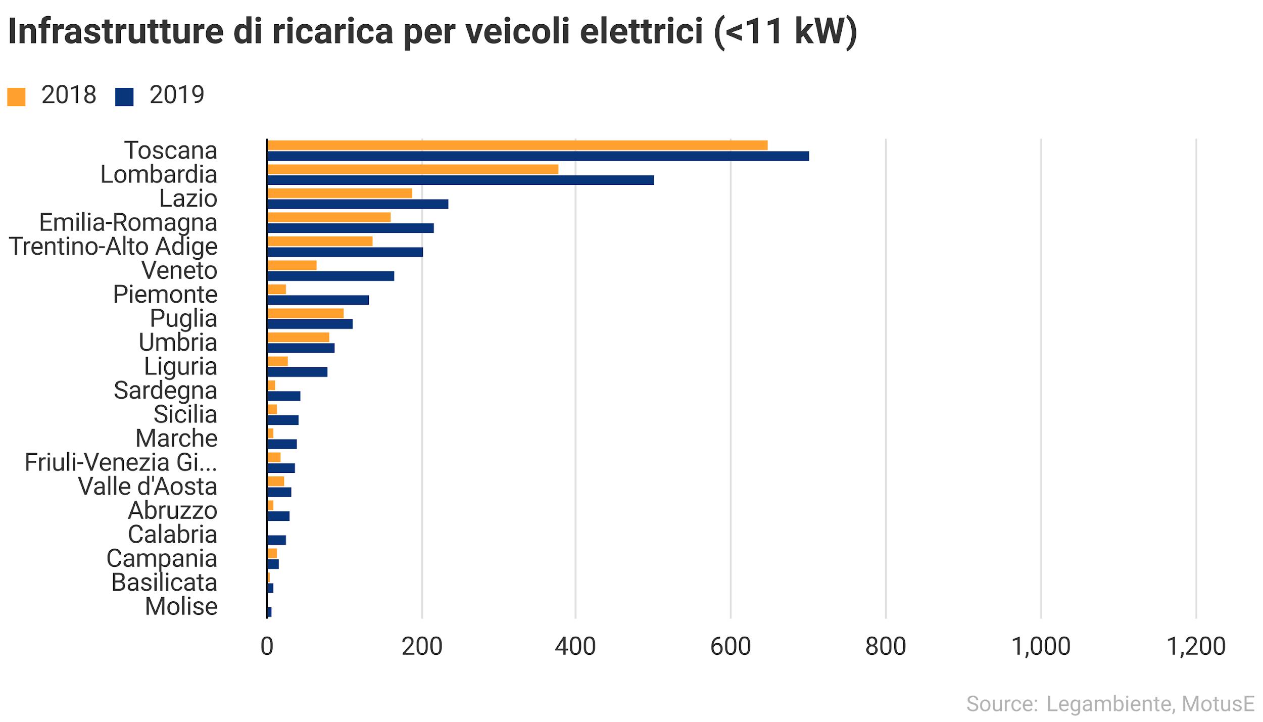 Infrastrutture di ricarica per veicoli elettrici minori 11kW