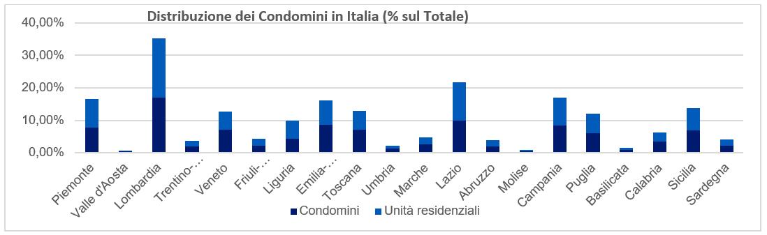 Distribuzione dei condomini sul territorio Italiano