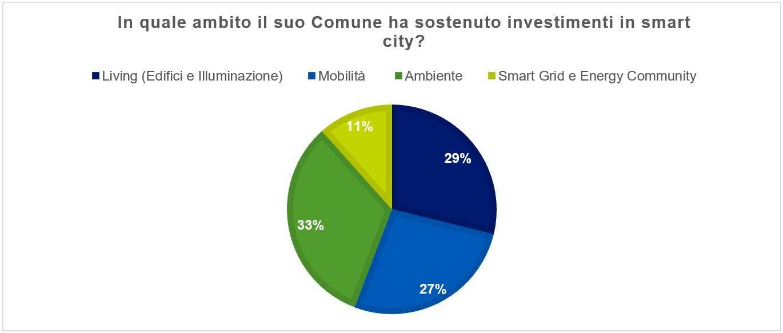 Ripartizione degli investimenti in Smart City dei comuni intervistati