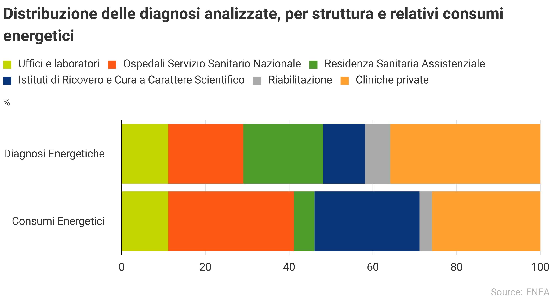Distribuzione delle diagnosi energetiche e relativi consumi energetici