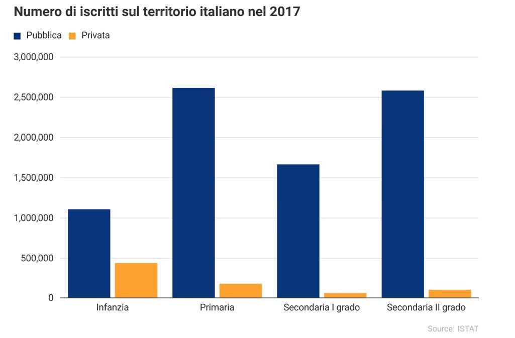numero di studenti in Italia nel 2017