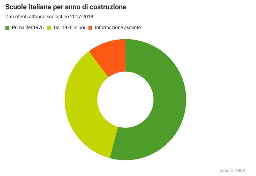 Anno di costruzione delle scuole Italiane