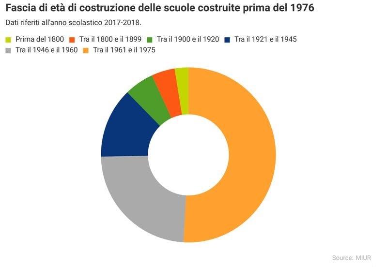 Anno di costruzione delle scuole prima del 1976