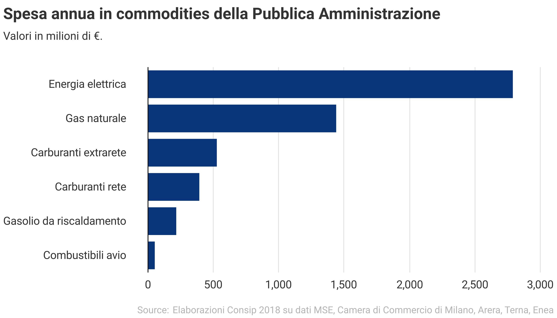 Spesa annua in commodities della Pubblica Amministrazione