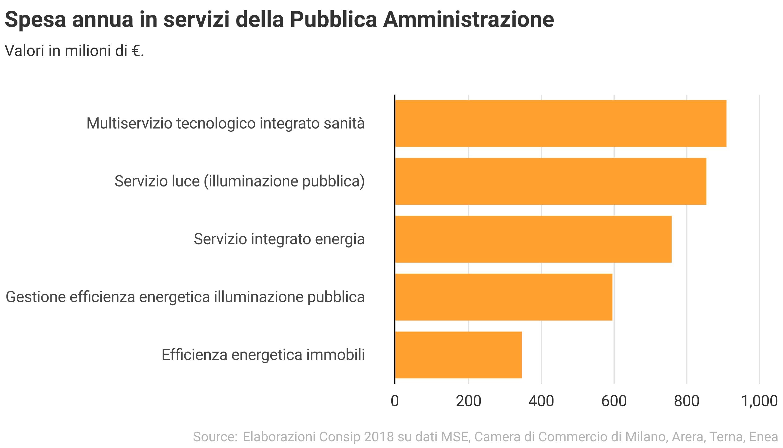 spesa-annua-servizi-pubblica-amministrazione