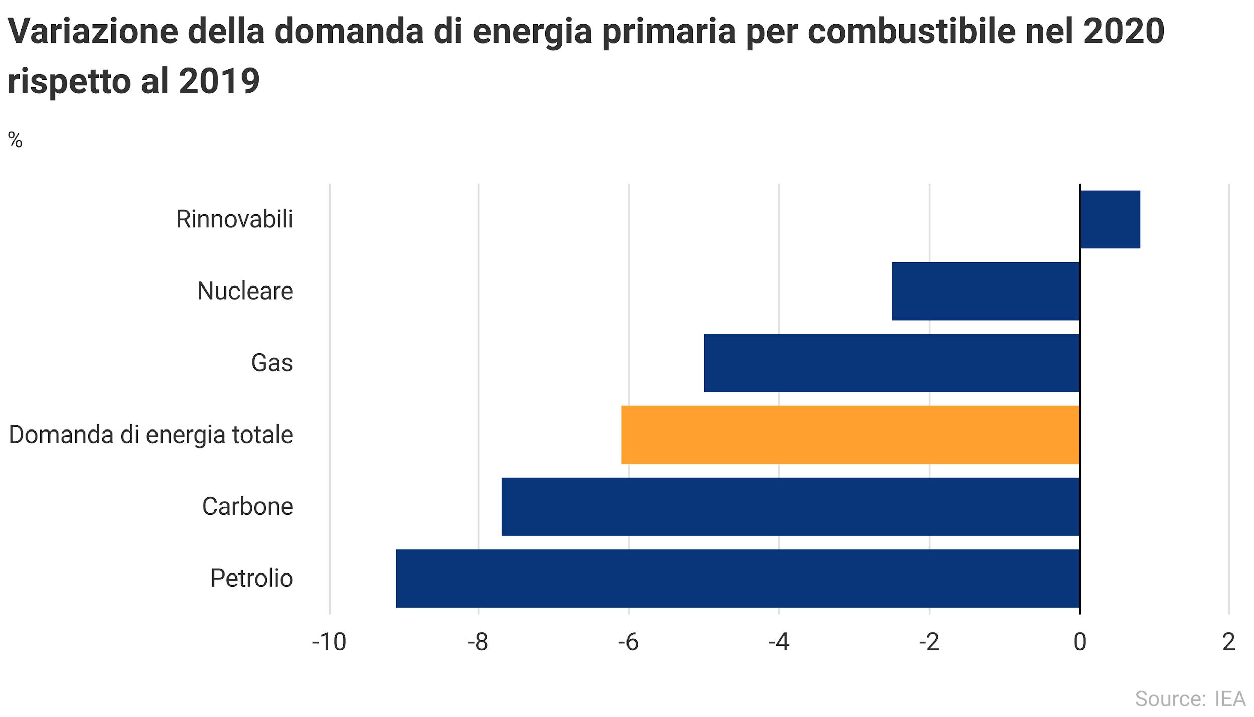 Andamento sulla domanda di energia 2020 vs 2019