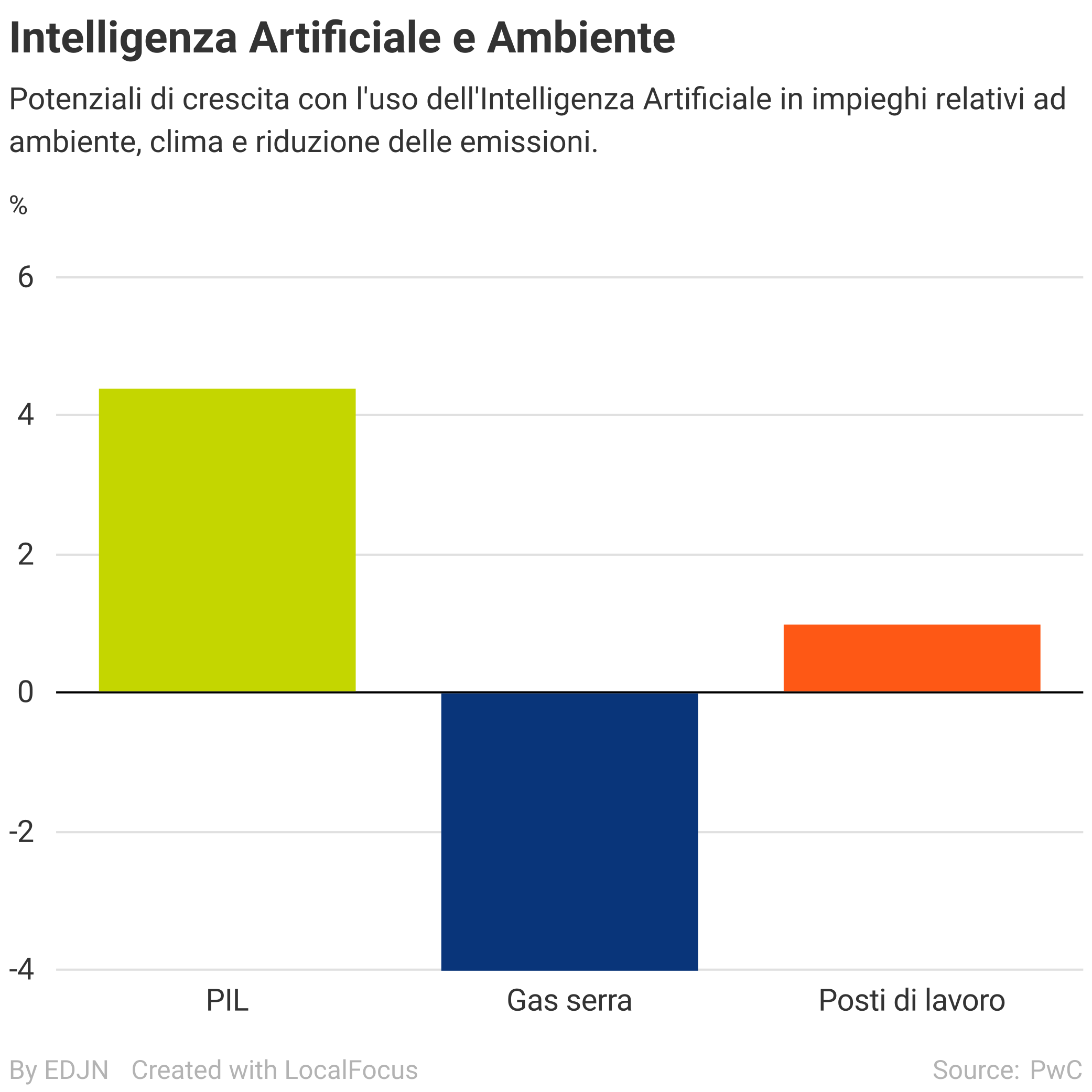 intelligenza artificiale e tutela ambientale