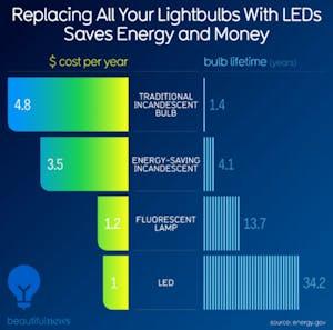 sostituire le lampadine comuni con quelle LED