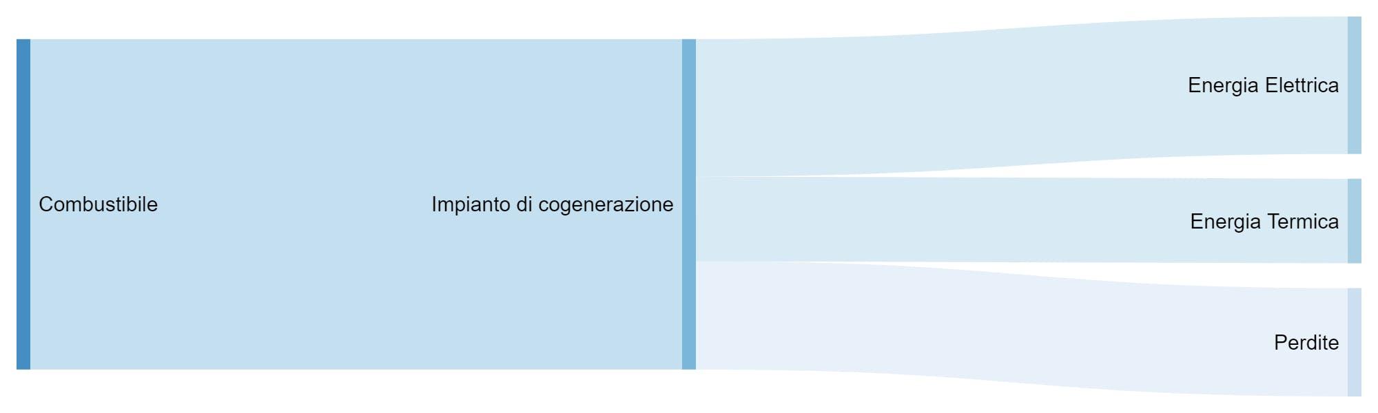 schema di cogenerazione