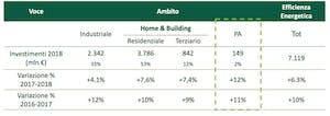 Investimenti Efficienza Energetica Italia