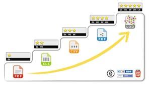 Schema di distribuzione 5 star open data