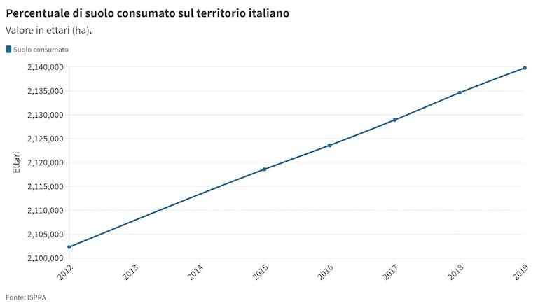 Percentuale del suolo consumato in Italia