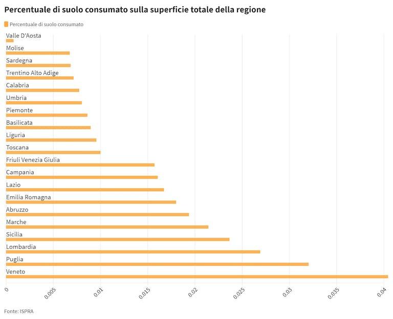 Percentuale del suolo consumato per regione