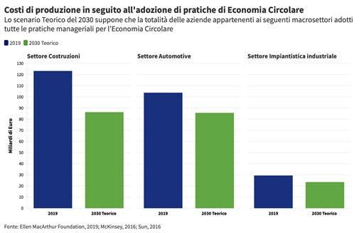 Costi di produzione dell'Economia Circolare