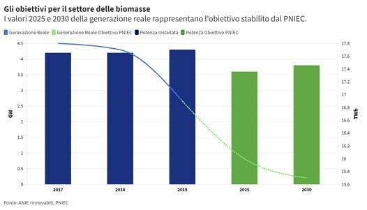 Obiettivi del settore delle biomasse