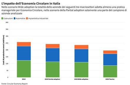 Impatto Economia Circolare in Italia