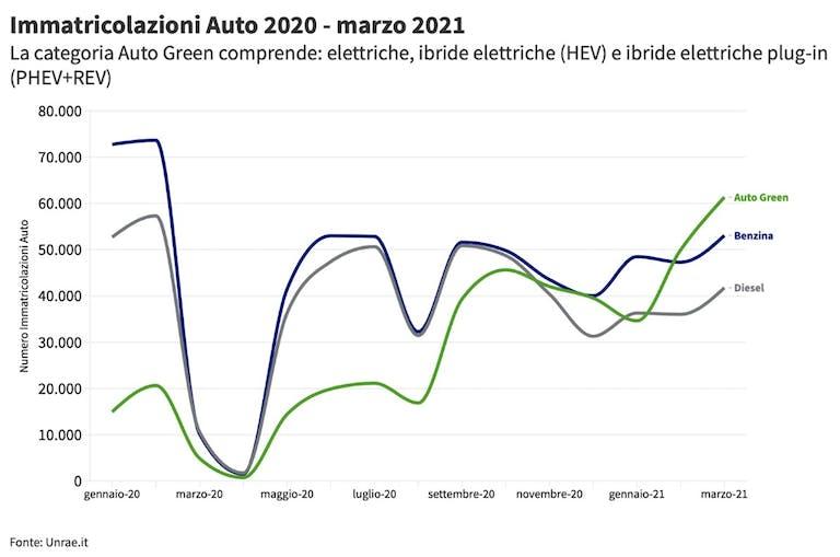 Immatricolazione Auto 2020 - 2021