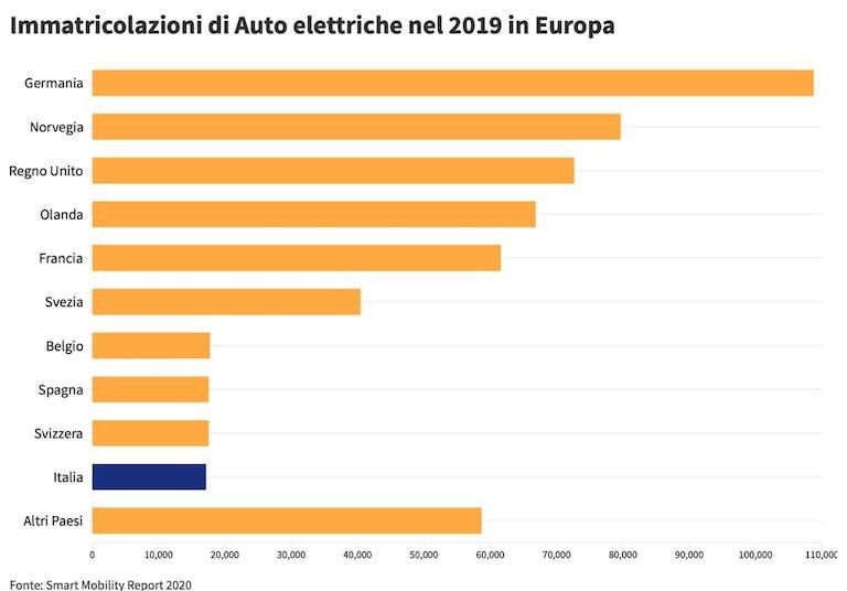 Immatricolazione Auto Elettriche in Europa 2019