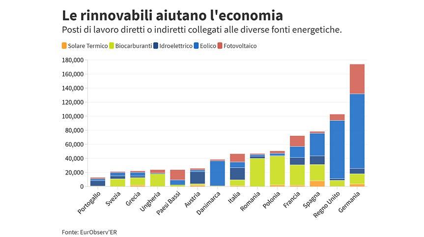 Fonti energetiche rinnovabili ed economia