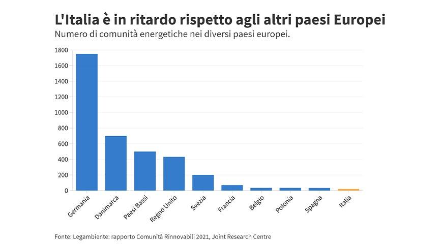 Presenza delle comunità energetiche in Italia ed Europa